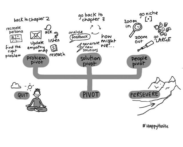 How to Pivot